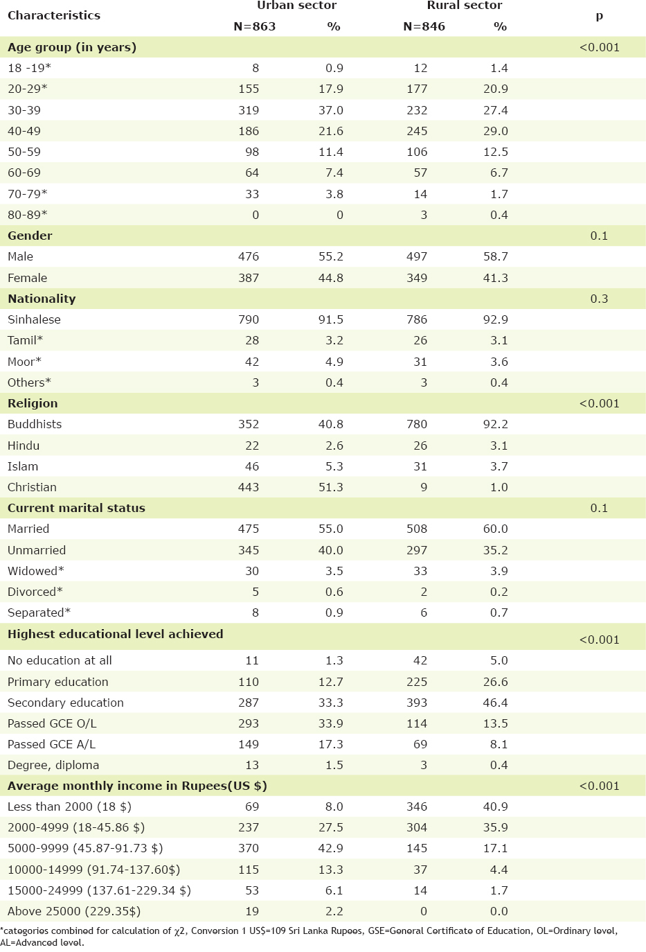 Prevalence and predictors of self-medication in a selected