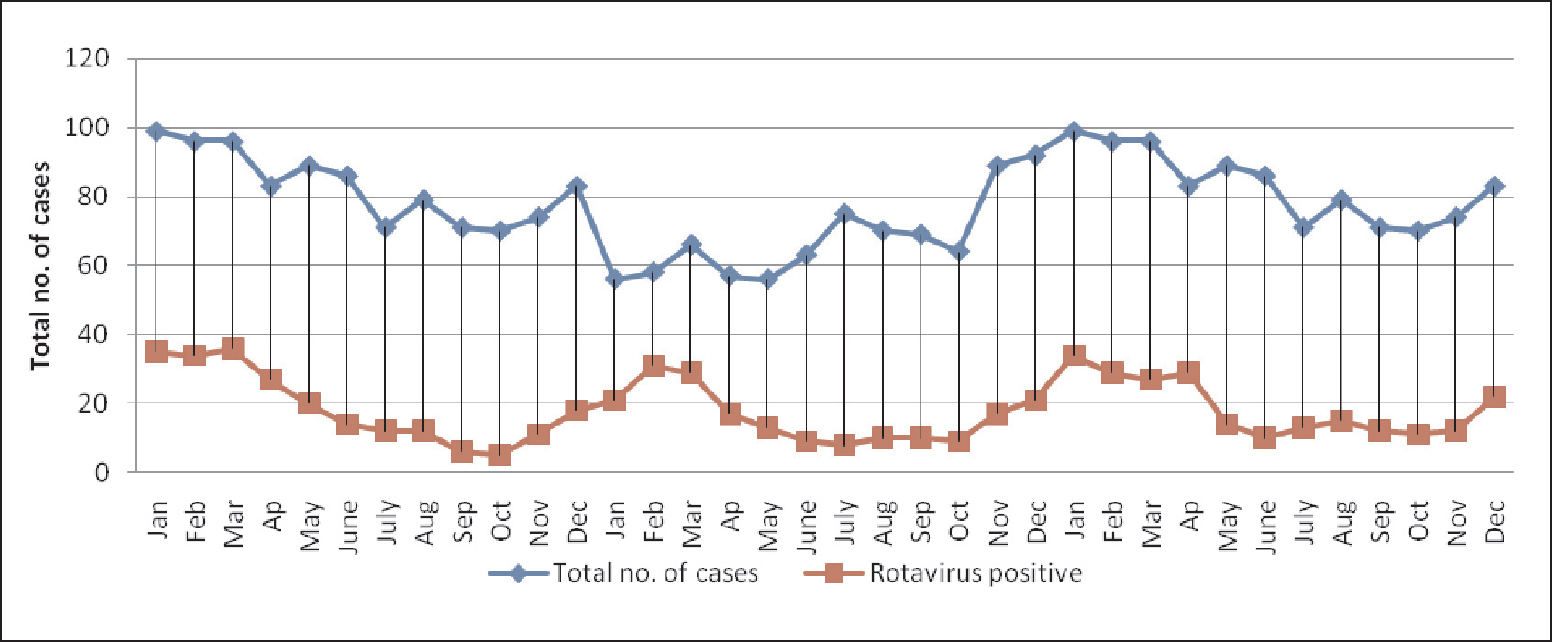 Prevalence of group A genotype human rotavirus among