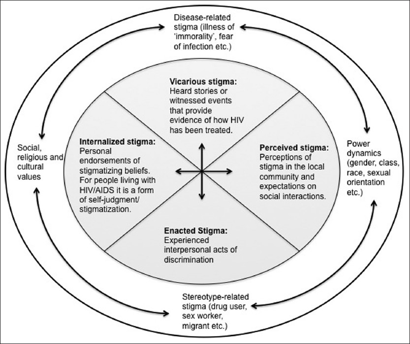 Figure 1: Key socio-cognitive approaches to understanding stigma