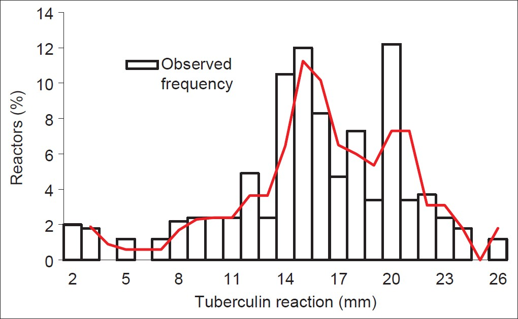 Figure 2: Frequency distribution of tuberculin reaction among smear positive pulmonary tuberculosis patients