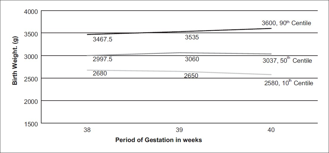 Figure 1: Gestational age specific mean birth weight chart for male singleton pregnancies