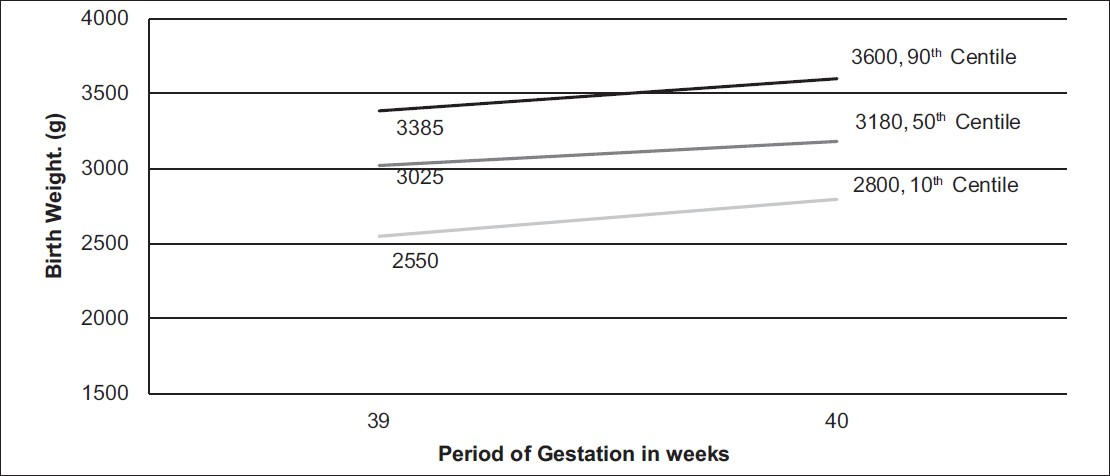 Figure 2: Gestational age specific mean birth weight chart for female singleton pregnancies