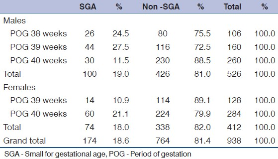 Table 2: Small for gestational age in singleton pregnancies by sex and POG