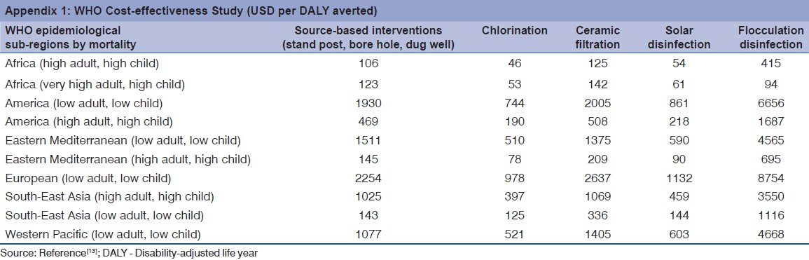 Literature review on chlorine in drinking water