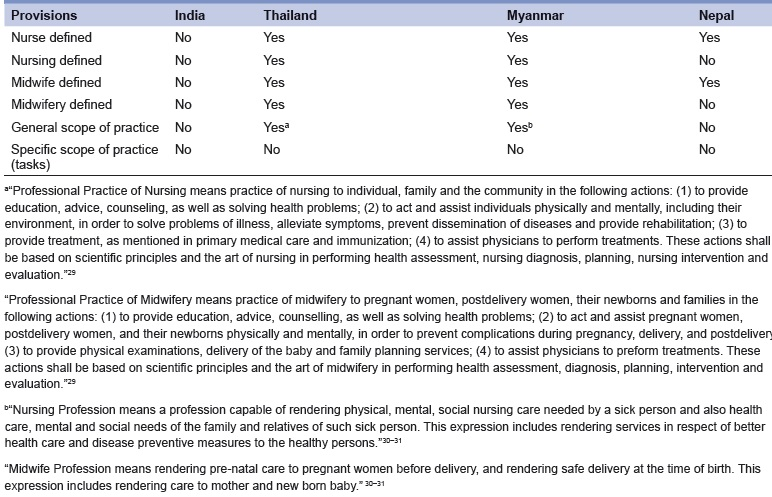 National nursing and midwifery legislation in countries of