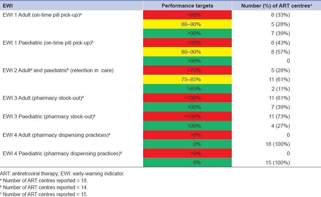 Table 2: Results of early-warning indicators (adult and paediatric patients)