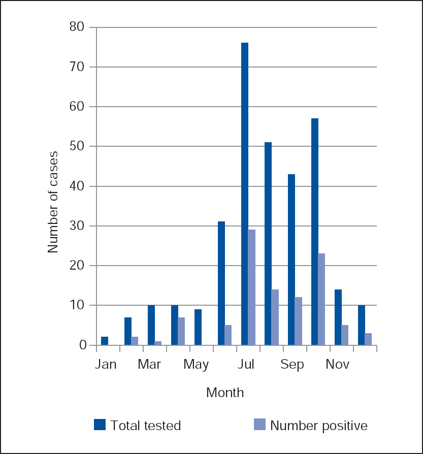 Figure 1: The seasonal trend of scrub typhus tested in the Public Health Laboratory (2009–2012)