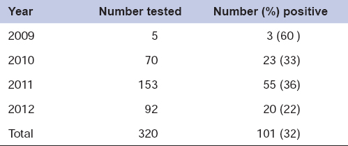 Table 2: Scrub typhus tests in the Public Health Laboratory with samples received from the district hospitals (2009–2012)