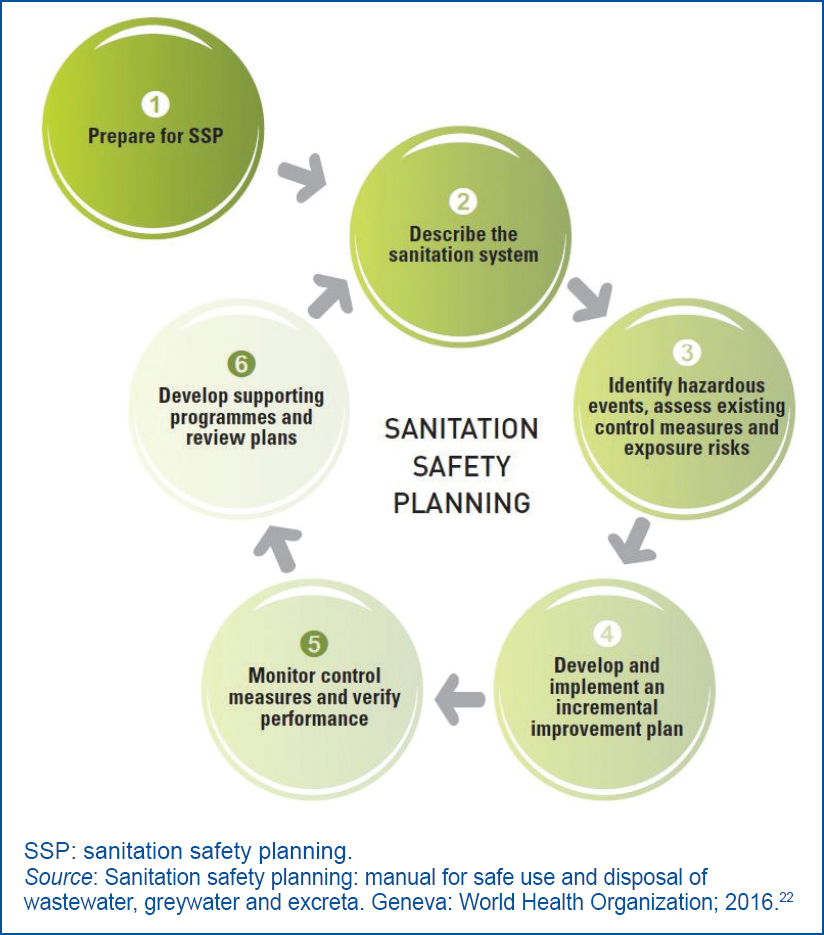 Sanitation safety planning as a tool for achieving safely managed