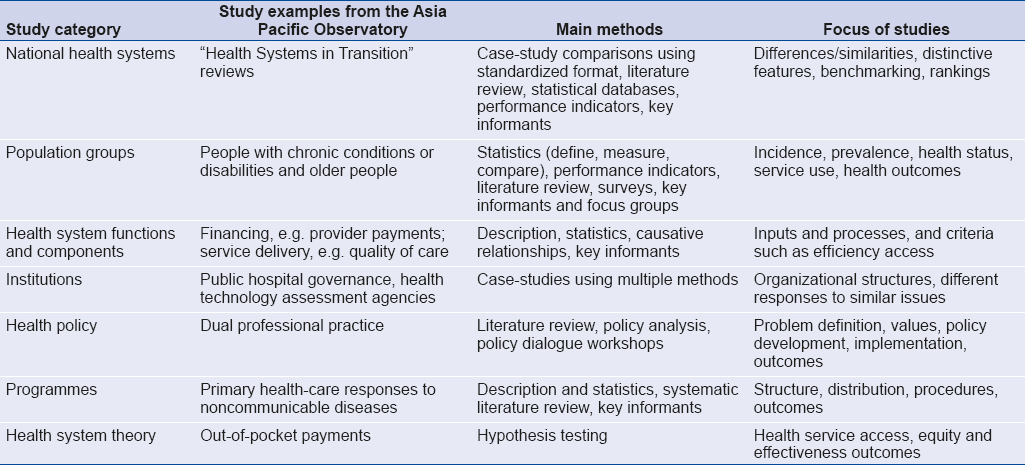 A Framework For Comparative Analysis Of Health Systems Experiences