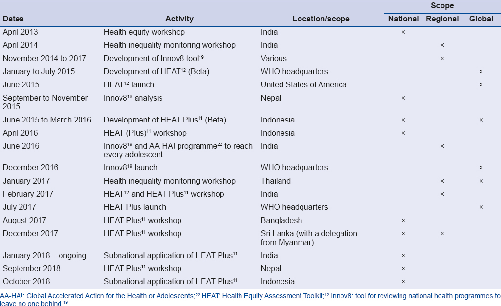 Table 1: Timeline of capacity-building and development of tools for health inequality monitoring and programme reorientation in the WHO South-East Asia Region