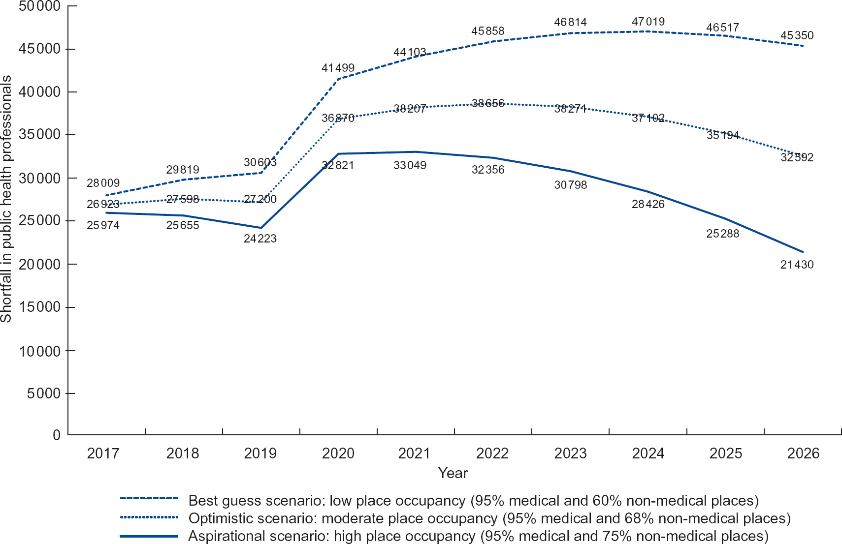 Forecasting the future need and gaps in requirements for
