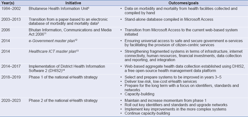 Table 1: Timeline of digital health reforms in Bhutan, 1984–2023